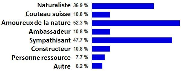 place_des_benevoles_pourcentage